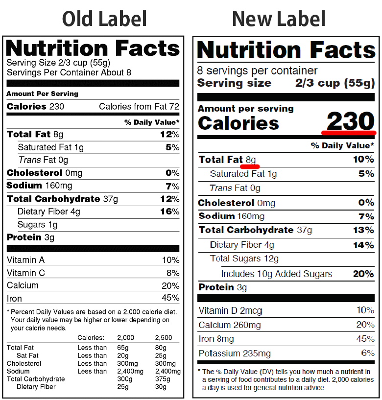 Fat Percentage Calculator For New Nutrition Facts Label Plantspace